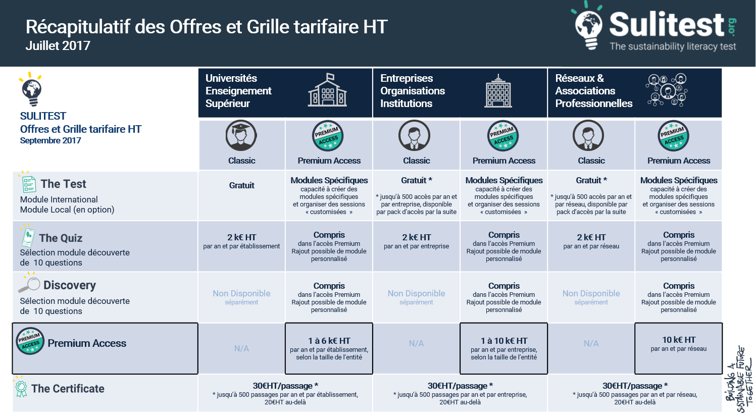 Combien coute grille keno